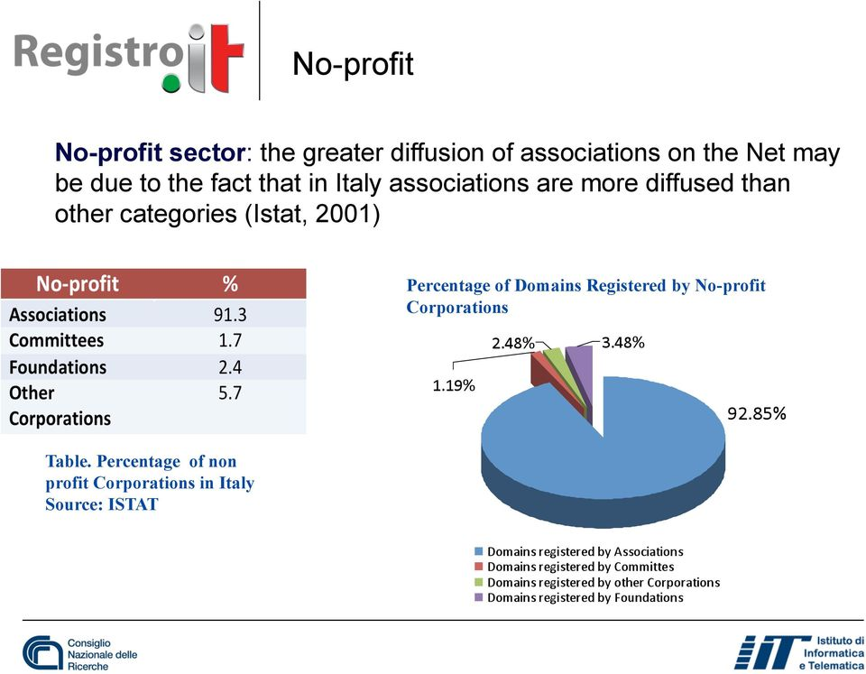 other categories (Istat, 2001) Percentage of Domains Registered by No-profit