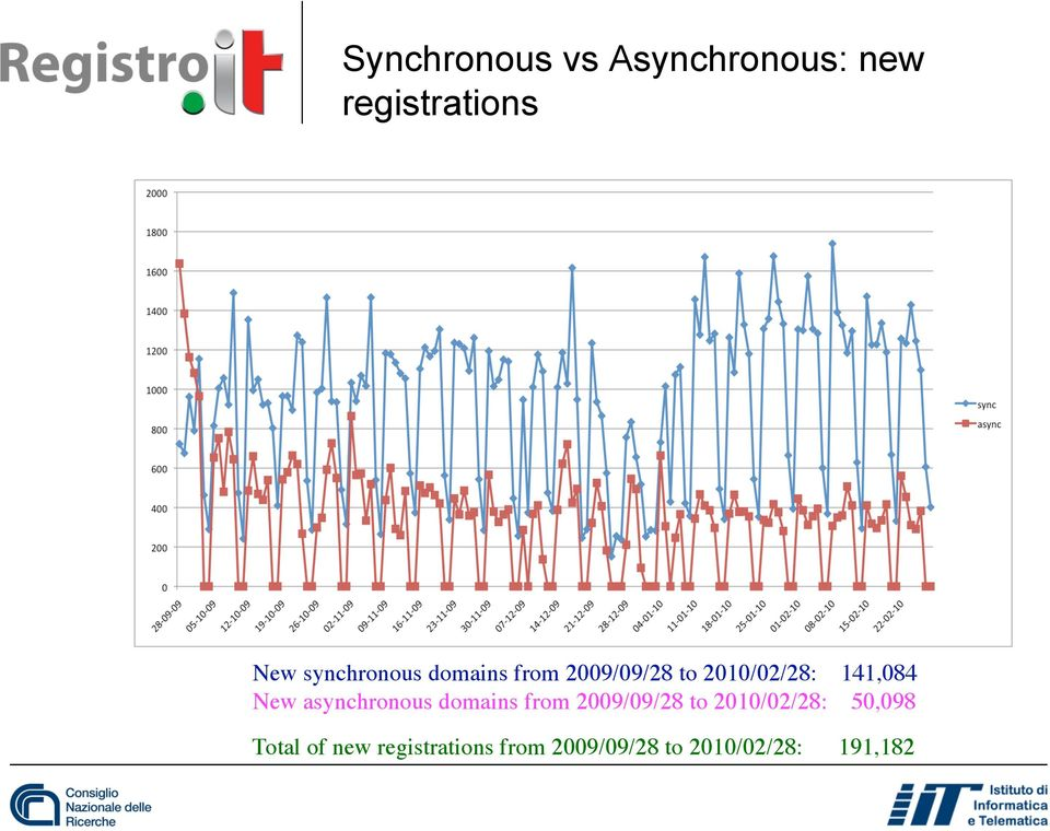 New asynchronous domains from 2009/09/28 to 2010/02/28: