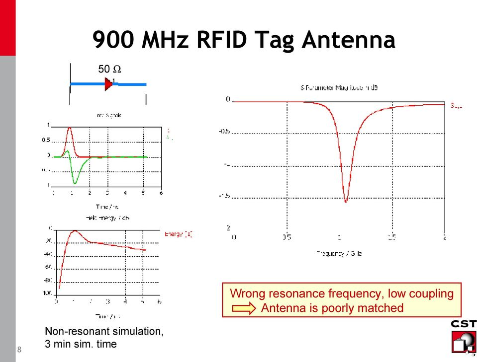 coupling Antenna is poorly matched