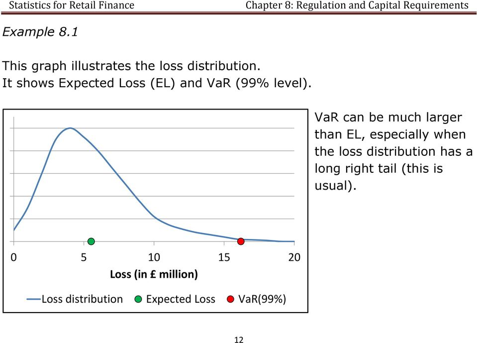 VaR can be much larger than EL, especially when the loss distribution