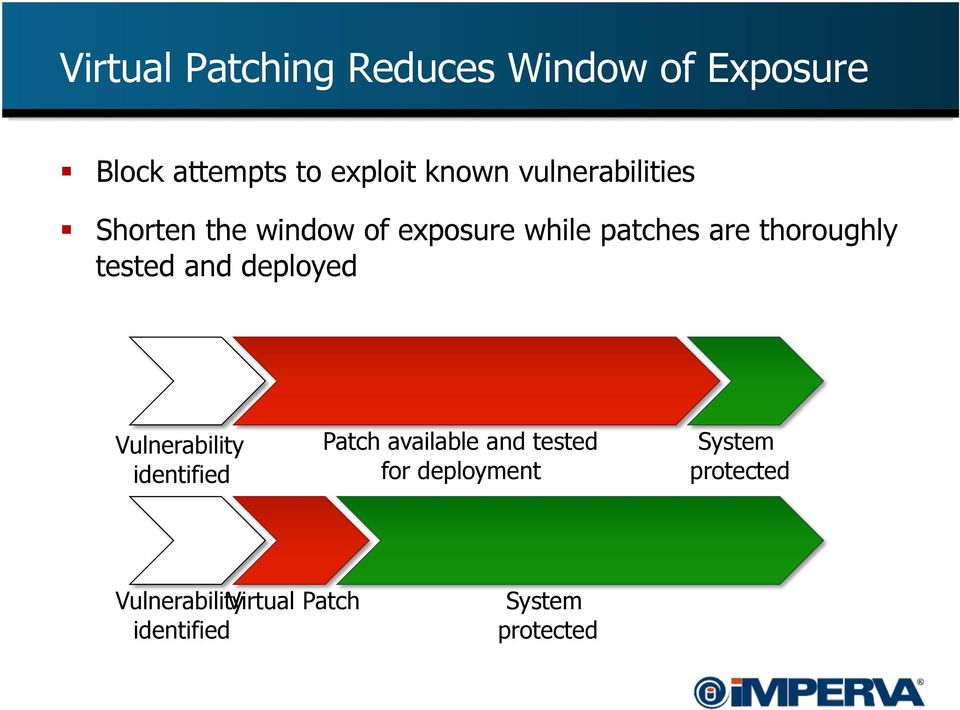 tested and deployed Vulnerability identified Patch available and tested for