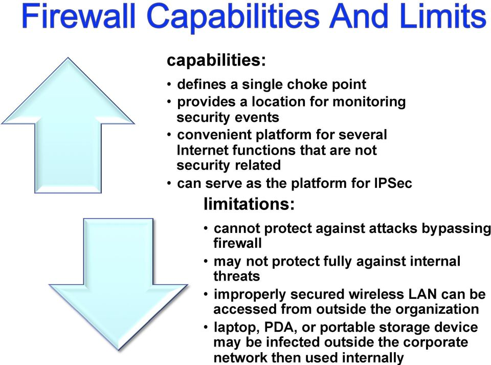 attacks bypassing firewall may not protect fully against internal threats improperly secured wireless LAN can be accessed from