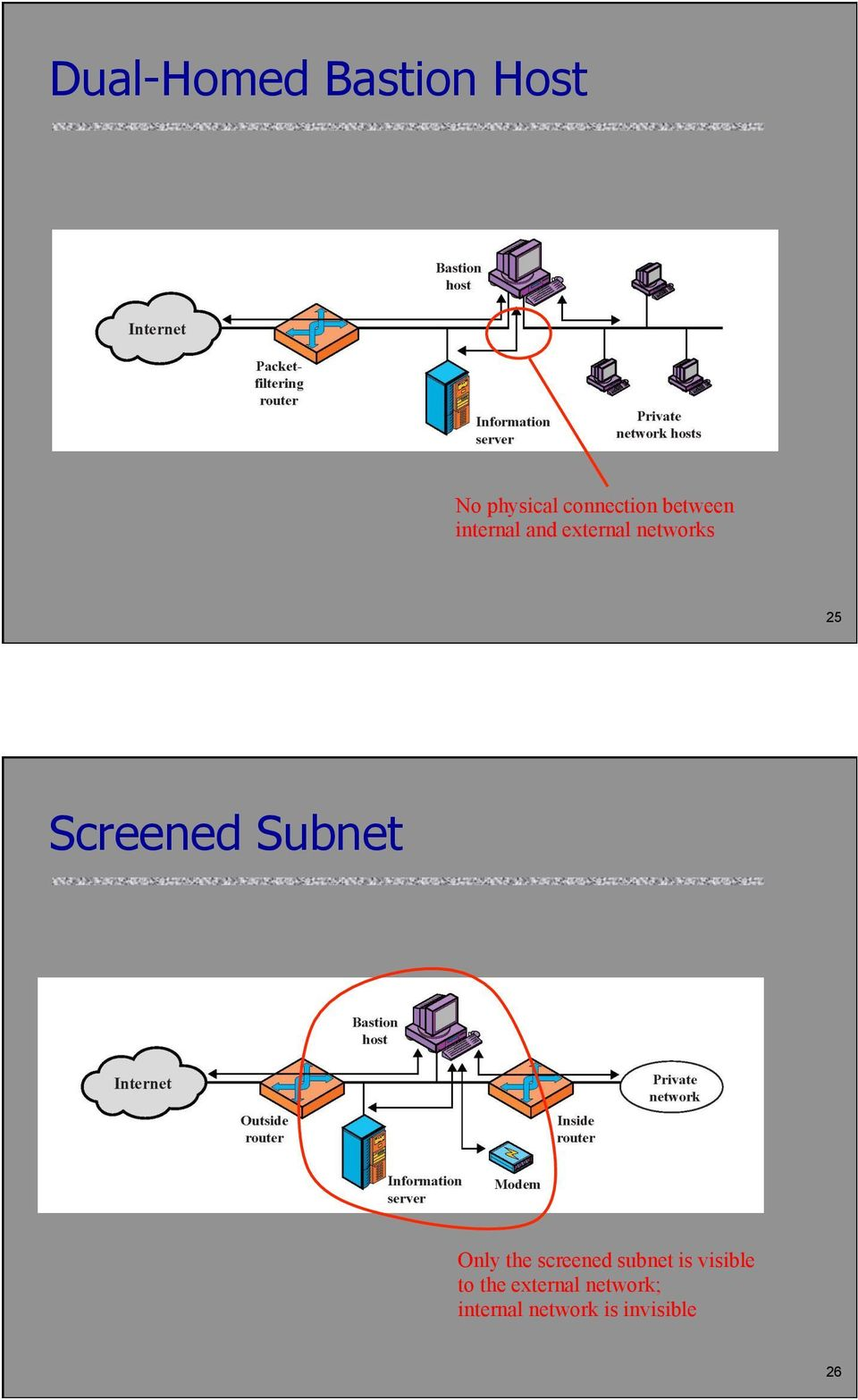 Subnet Only the screened subnet is visible to the