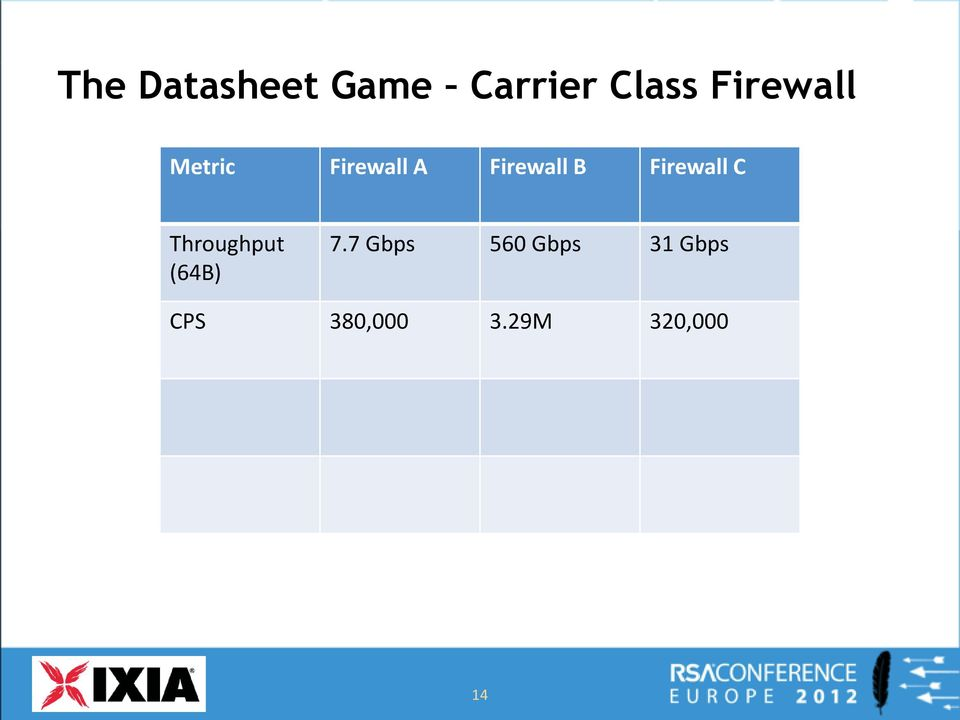 Firewall C Throughput (64B) 7.