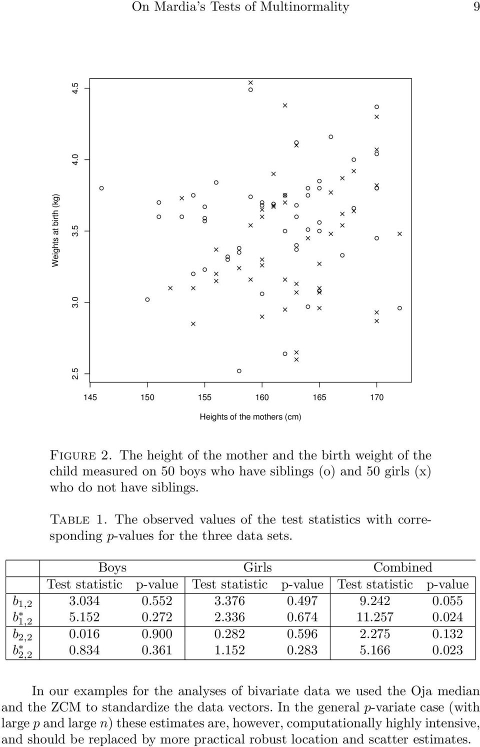 The observed values of the test statistics with corresponding p-values for the three data sets. Boys Girls Combined Test statistic p-value Test statistic p-value Test statistic p-value b 1,2 3.034 0.