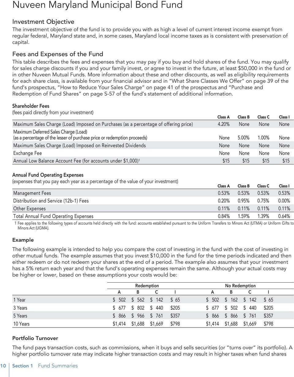 Fees and Expenses of the Fund This table describes the fees and expenses that you may pay if you buy and hold shares of the fund.
