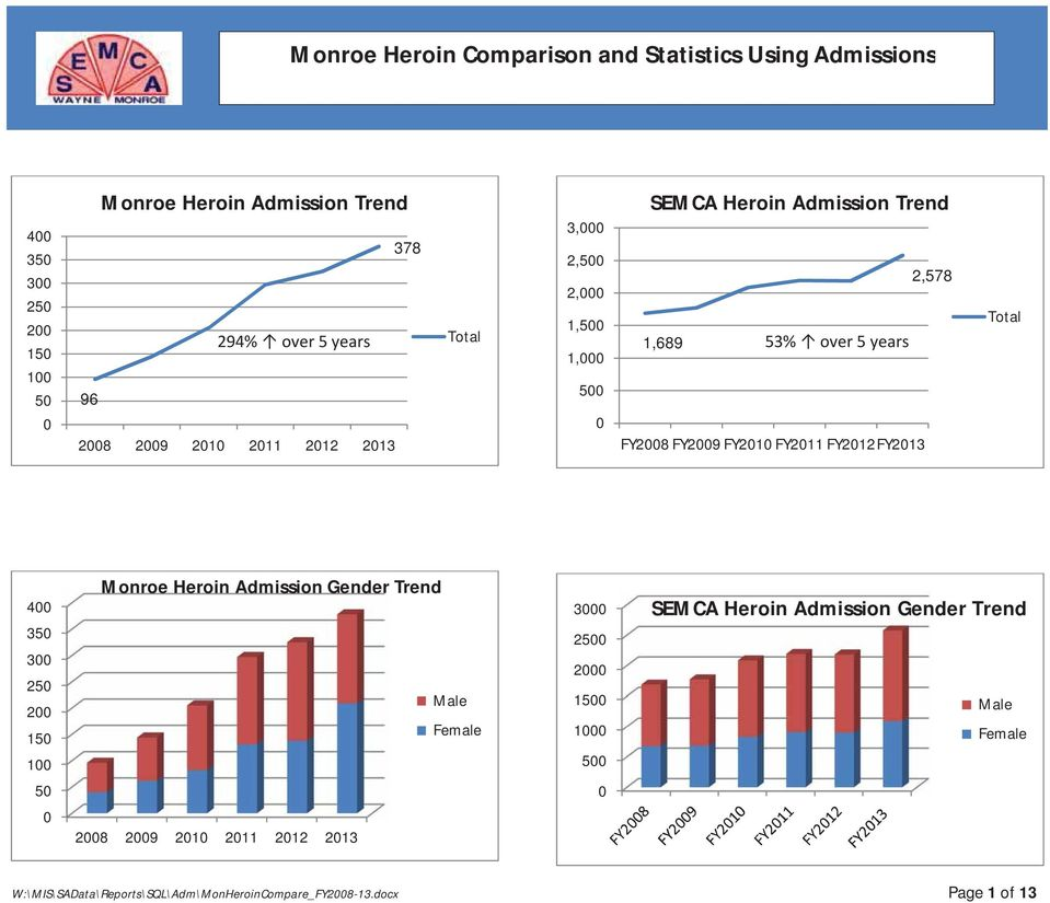 FY2010 FY2011 FY2012FY2013 Total 400 Monroe Heroin Admission Gender Trend 3000 SEMCA Heroin Admission Gender Trend 350 300 250 200 150 100 Male