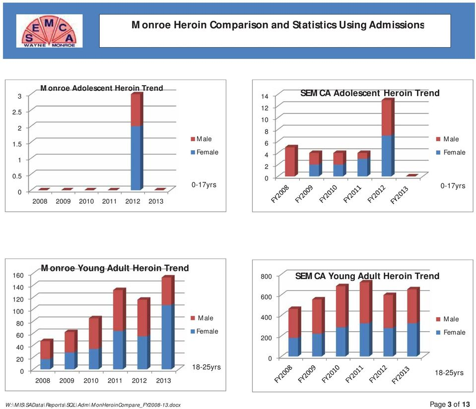 Heroin Trend Male Female 0-17yrs 160 140 120 Monroe Young Adult Heroin Trend 800 600 SEMCA Young Adult Heroin Trend 100