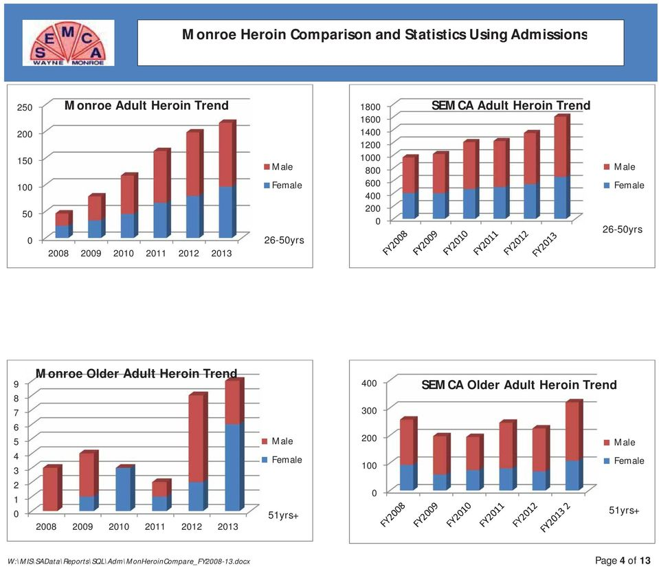 26-50yrs 9 8 7 6 5 4 3 2 1 0 Monroe Older Adult Heroin Trend 2008 2009 2010 2011 2012 2013 Male Female 51yrs+ 400 300 200