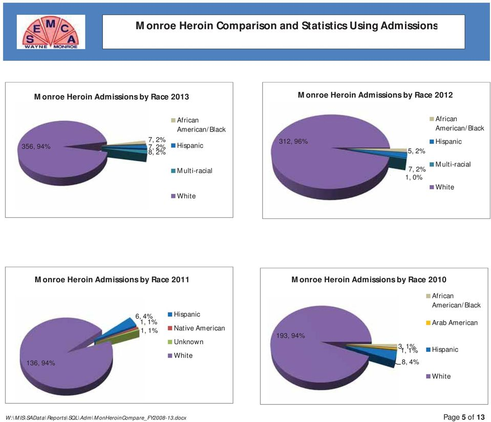 Monroe Heroin Admissions by Race 2011 Monroe Heroin Admissions by Race 2010 136, 94% 6, 4% 1, 1% 1, 1% Hispanic Native American Unknown White