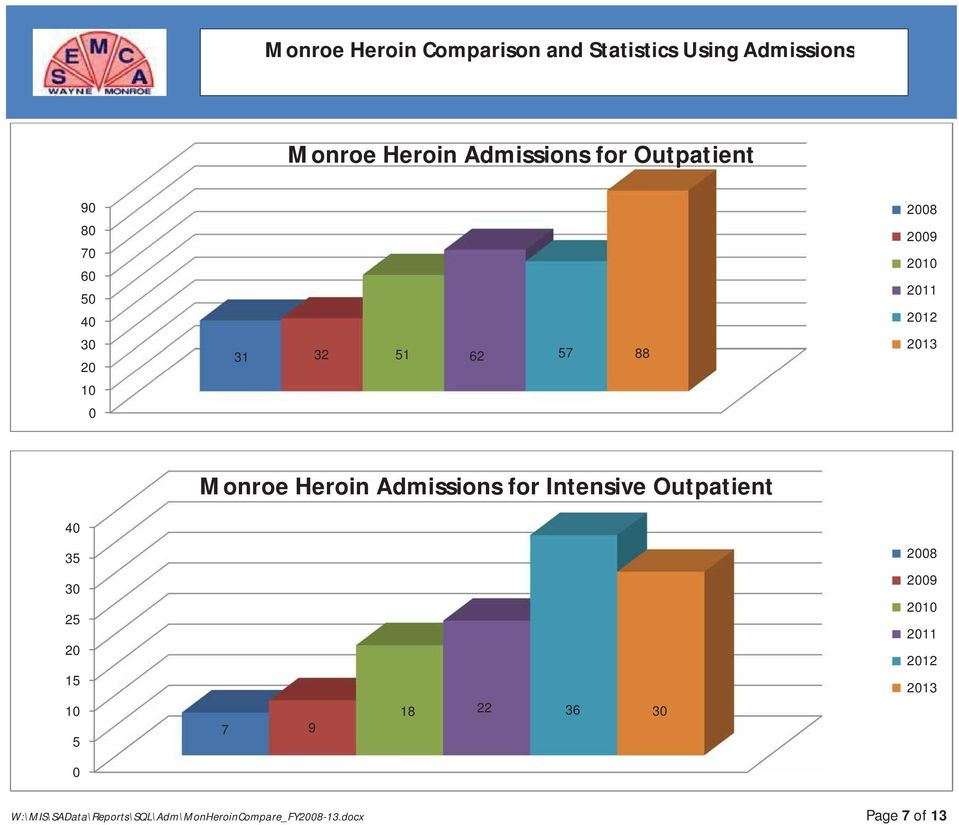 Monroe Heroin Admissions for Intensive Outpatient 40 35 30 25 20 15 10 5 0 7 9 18 22 36 30