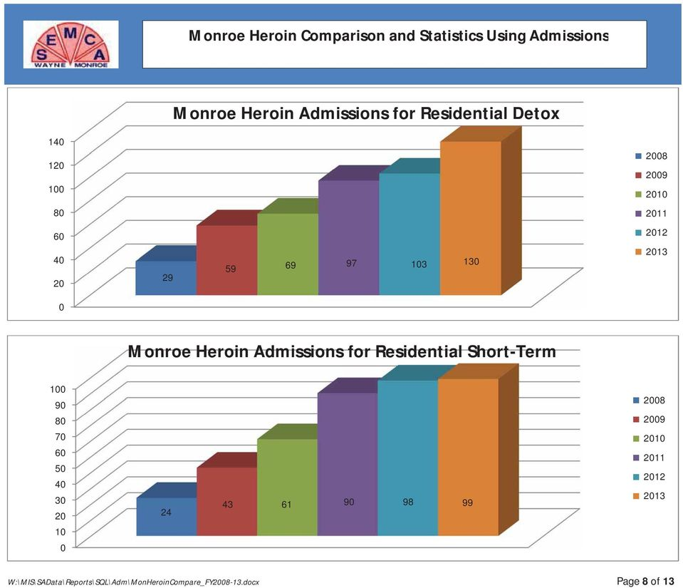 Monroe Heroin Admissions for Residential Short-Term 100 90 80 2008 2009 70 60 50 40 30 20 24 43