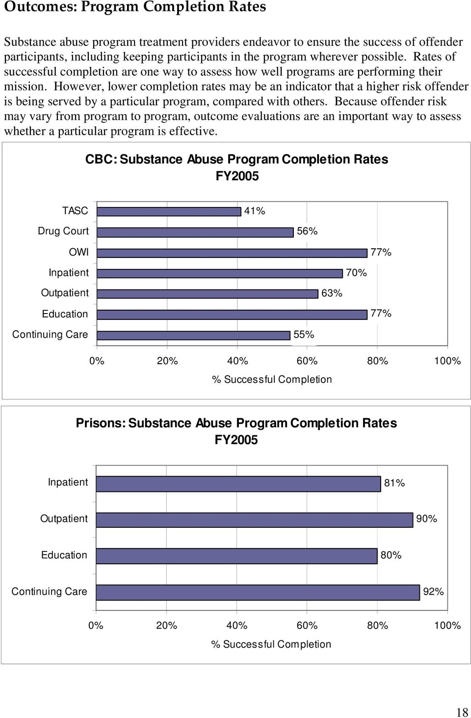However, lower completion rates may be an indicator that a higher risk offender is being served by a particular program, compared with others.