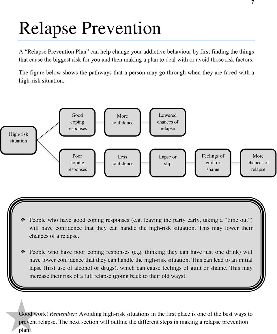 High-risk situation Good coping responses More confidence Lowered chances of relapse Poor coping responses Less confidence Lapse or slip Feelings of guilt or shame More chances of relapse People who