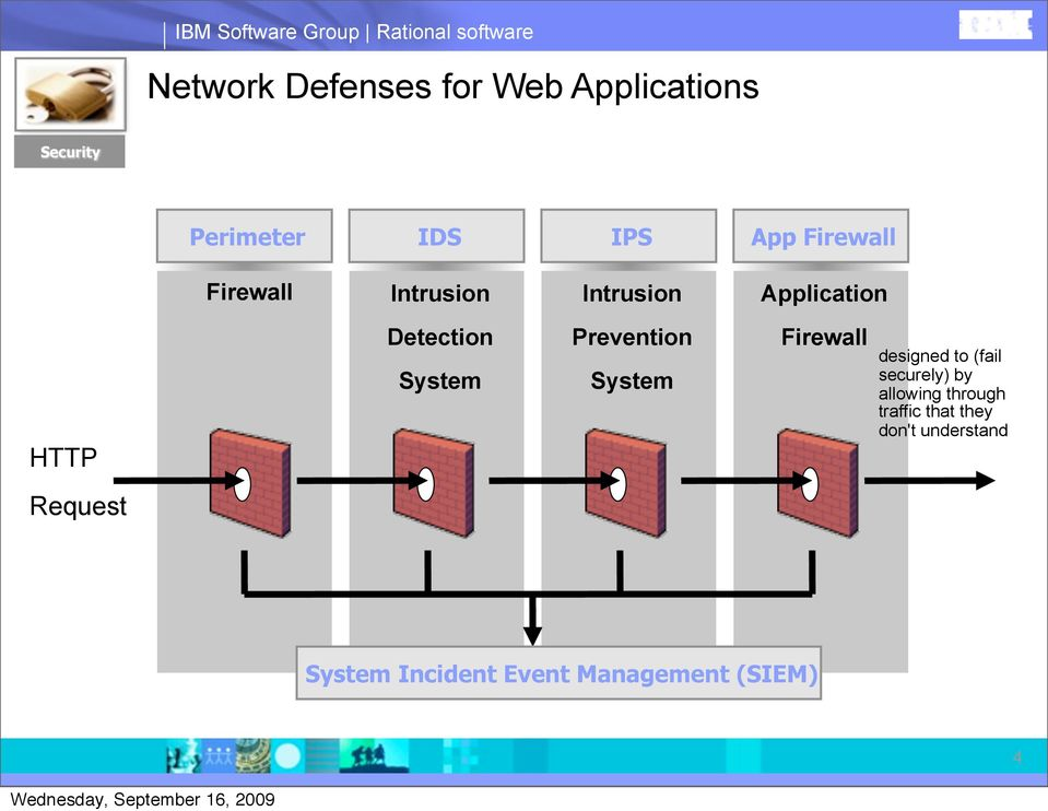 Detection System Prevention System Firewall designed to (fail securely) by allowing