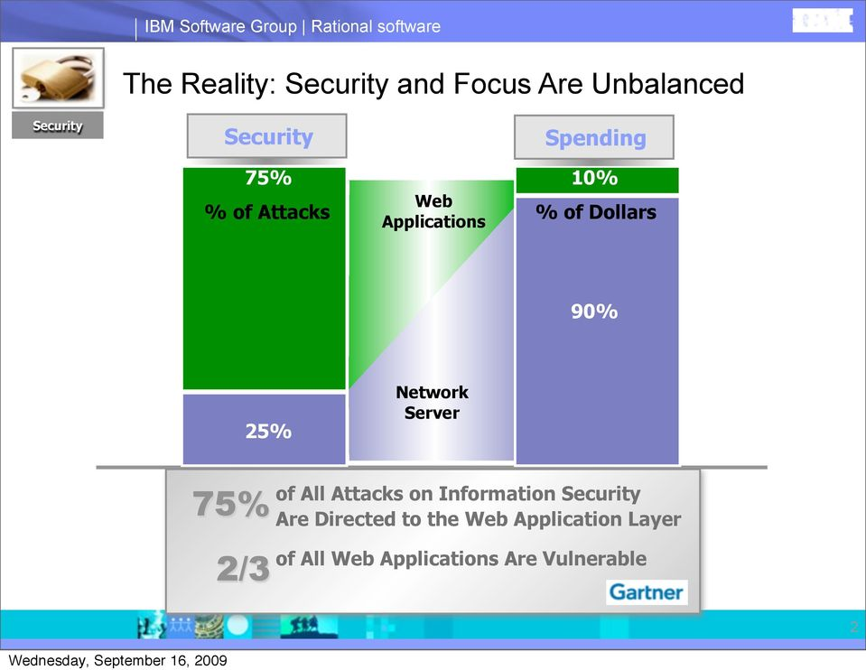 of Dollars 90% 25% Network Server of All Attacks on Information Security 75%