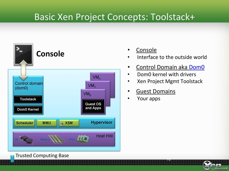 Control Domain aka Dom0 Dom0 kernel with drivers Xen Project Mgmt Toolstack Guest