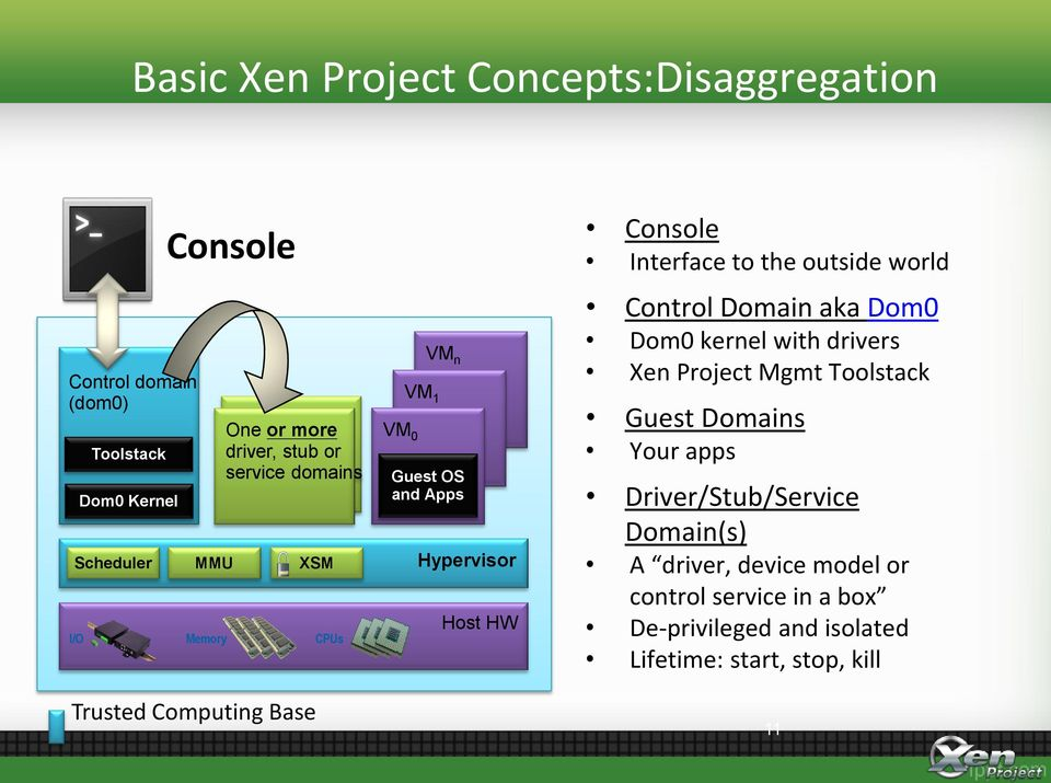 Interface to the outside world Control Domain aka Dom0 Dom0 kernel with drivers Xen Project Mgmt Toolstack Guest Domains Your apps