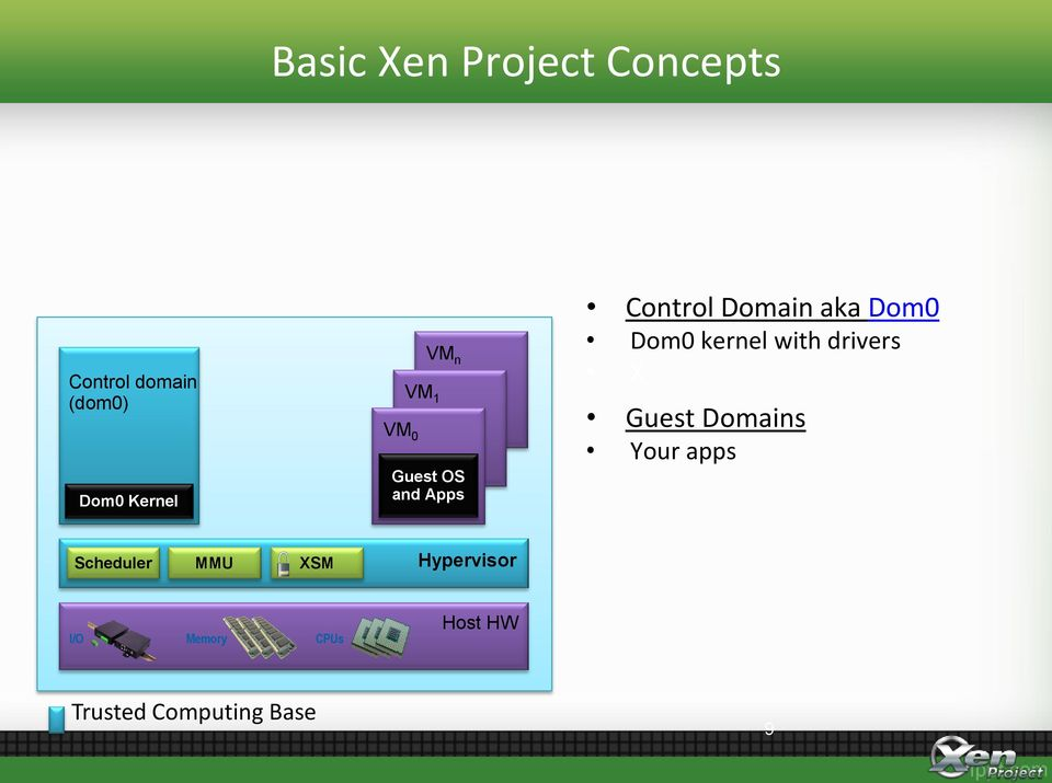 kernel with drivers X Guest Domains Your apps Scheduler MMU