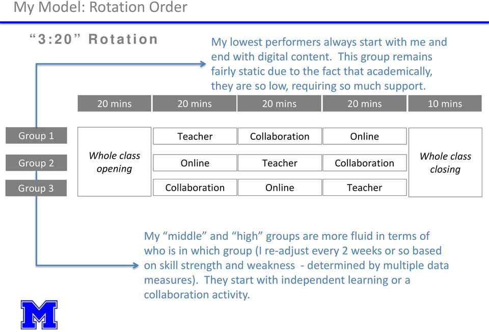 20 mins 10 mins Group 1 Teacher Collaboration Online Group 2 Whole class opening Online Teacher Collaboration Whole class closing Group 3 Collaboration Online Teacher