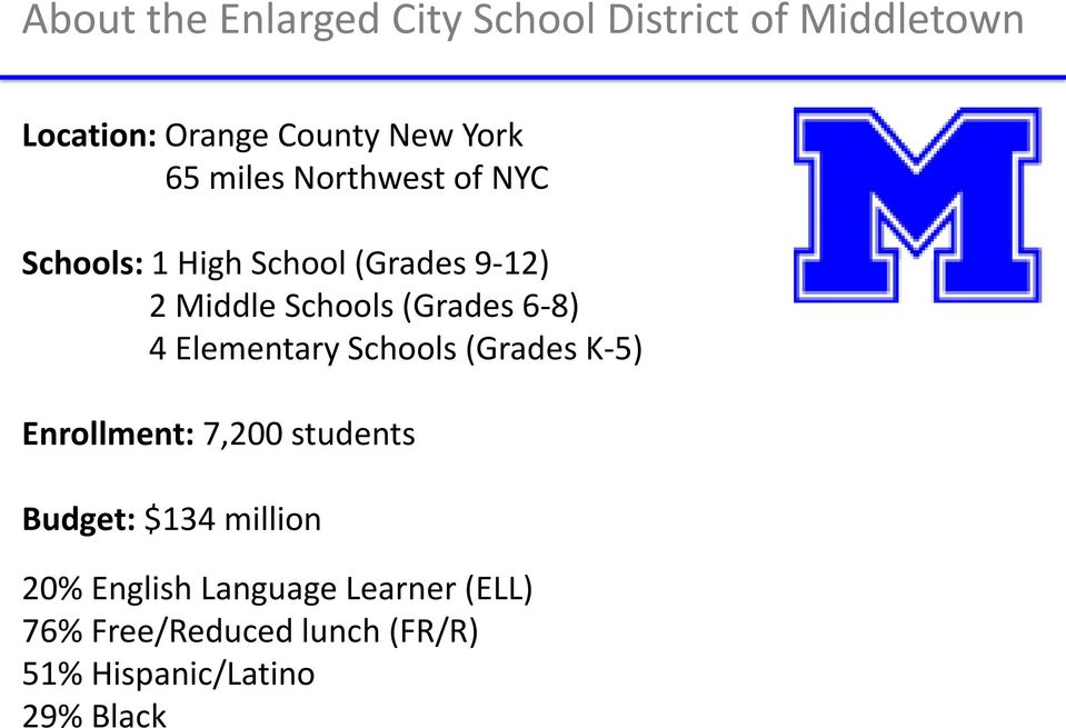 6-8) 4 Elementary Schools (Grades K-5) Enrollment: 7,200 students Budget: $134 million