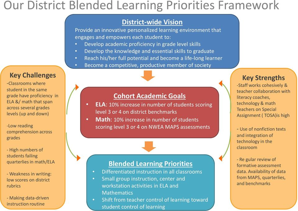 District-wide Vision Provide an innovative personalized learning environment that engages and empowers each student to: Develop academic proficiency in grade level skills Develop the knowledge and