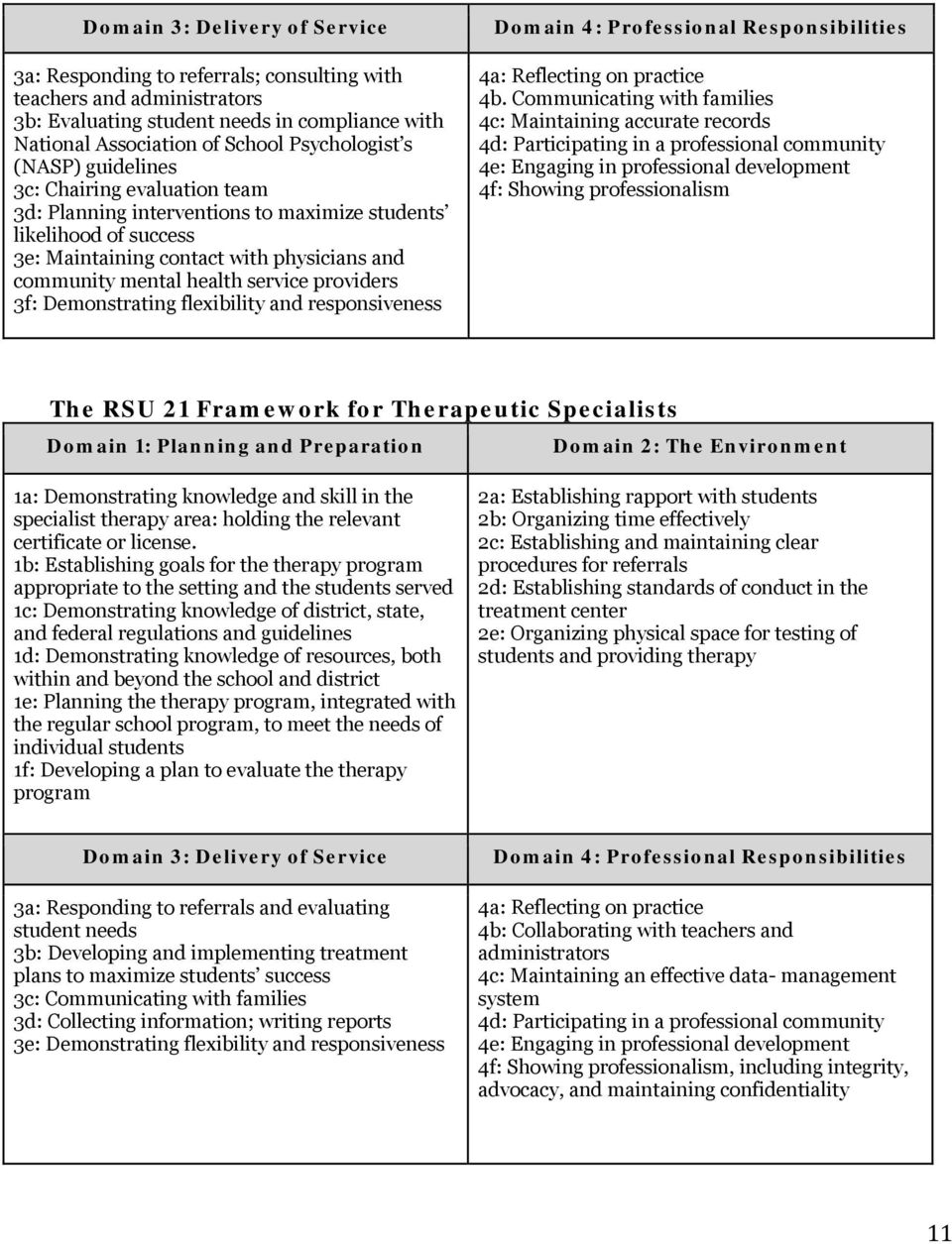 providers 3f: Demonstrating flexibility and responsiveness Domain 4: Professional Responsibilities 4a: Reflecting on practice 4b.