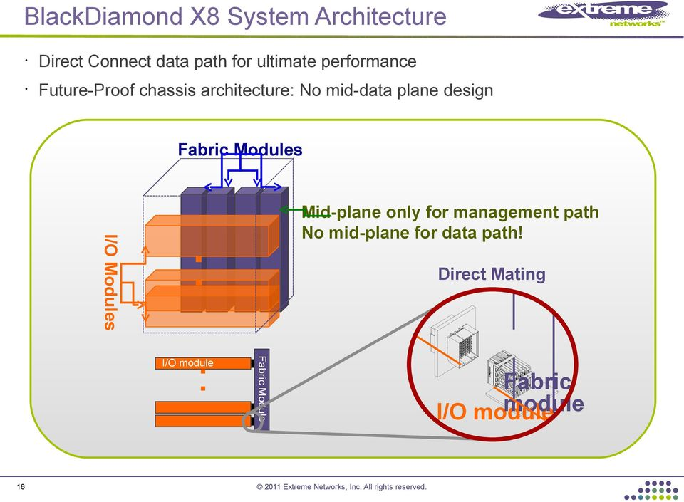 Fabric Modules I/O Modules Mid-plane only for management path No mid-plane