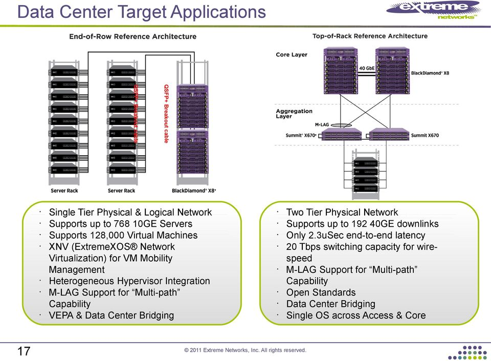 M-LAG Support for Multi-path Capability VEPA & Data Center Bridging Two Tier Physical Network Supports up to 192 40GE downlinks Only 2.