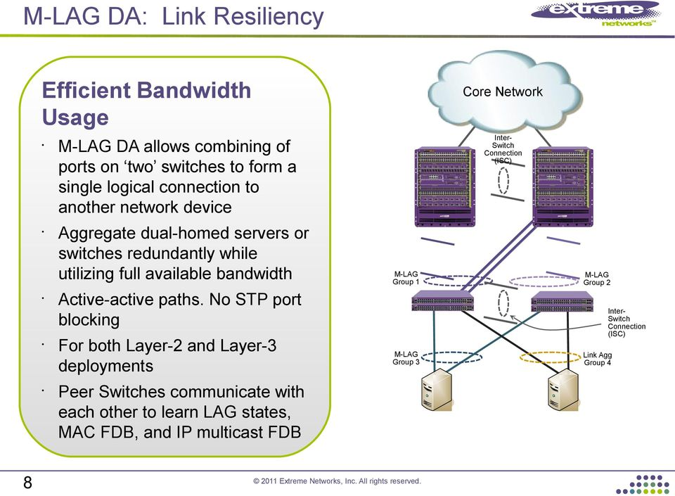 full available bandwidth M-LAG Group 1 Active-active paths.
