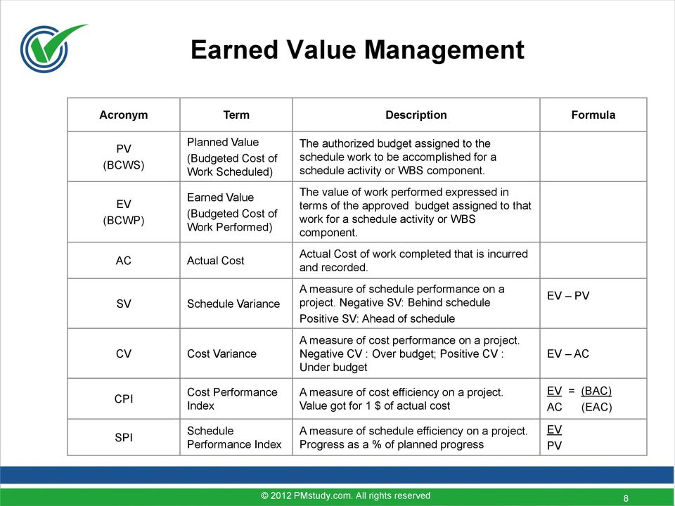 EV (BCWP) Earned Value (Budgeted Cost of Work Performed) The value of work performed expressed in terms of the approved budget assigned to that work for a  AC Actual Cost Actual Cost of work