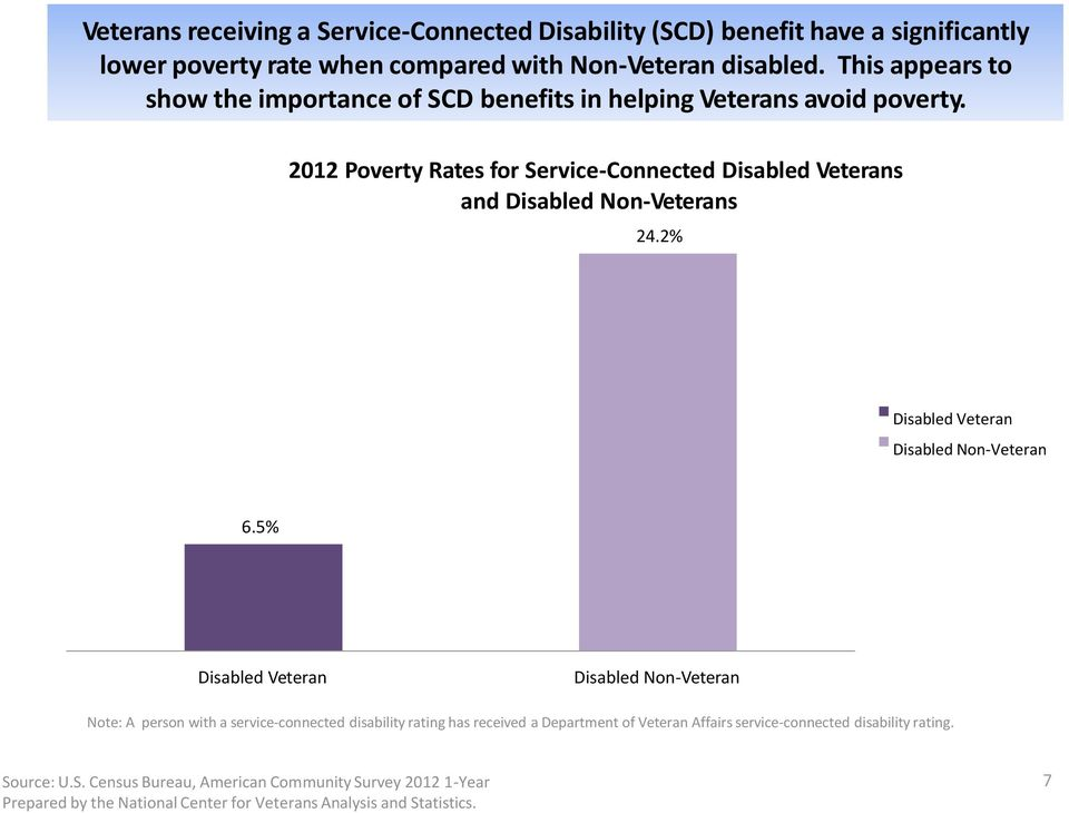 2012 Poverty Rates for Service-Connected Disabled Veterans and Disabled Non-Veterans 24.2% Disabled Veteran Disabled Non-Veteran 6.