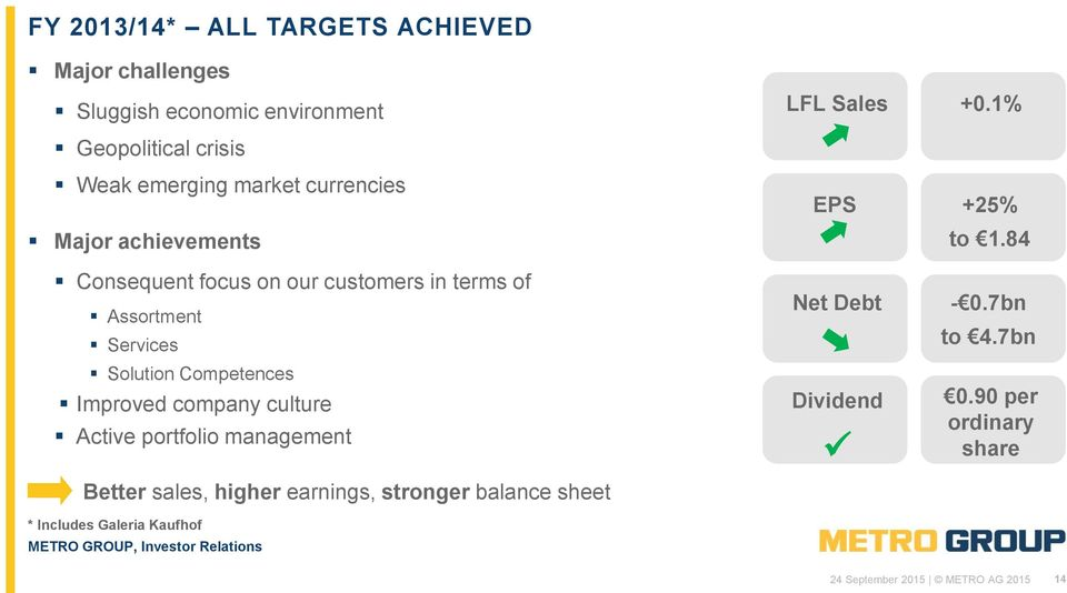 Improved company culture Active portfolio management Better sales, higher earnings, stronger balance sheet * Includes