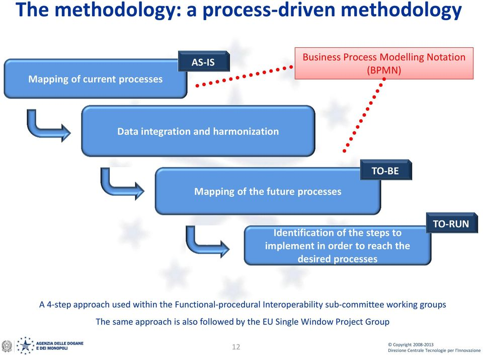implement in order to reach the desired processes TO-RUN A 4-step approach used within the Functional-procedural