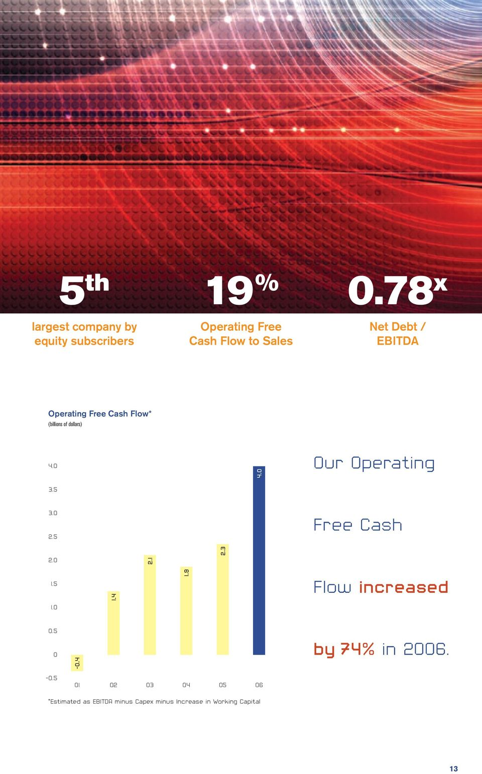 0 Our Operating 3.5 3.0 2.5 Free Cash 2.0 2.1 2.3 1.5 1.4 1.9 Flow increased 1.0 0.5 0-0.