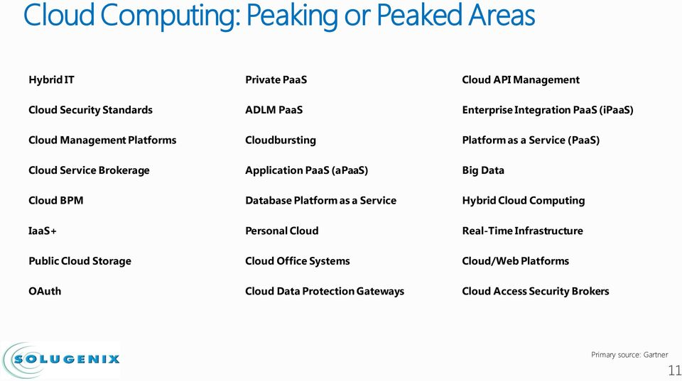 PaaS (apaas) Big Data Cloud BPM Database Platform as a Service Hybrid Cloud Computing IaaS+ Personal Cloud Real-Time