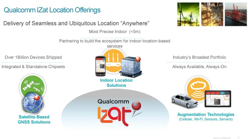 Integrated & Standalone Chipsets Industry s Broadest Portfolio Always Available, Always-On Indoor Location
