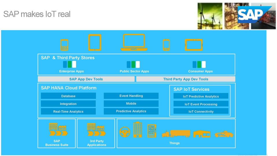 Mobile Predictive Analytics Third Party App Dev Tools SAP IoT Services IoT Predictive Analytics