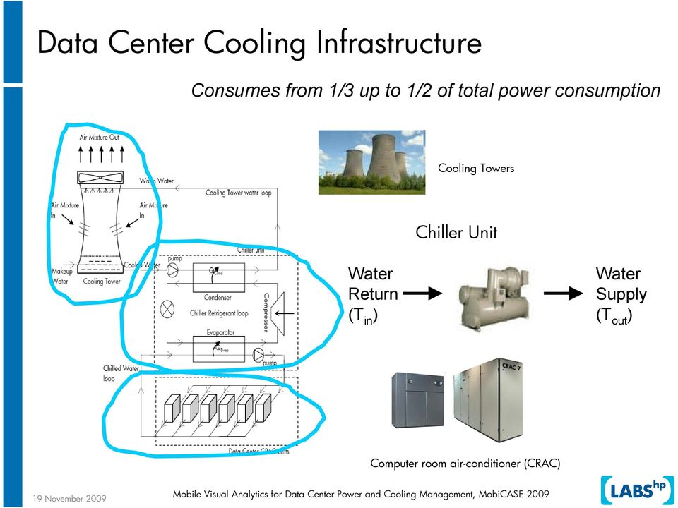 Towers Chiller Unit Water Return (T in ) Water