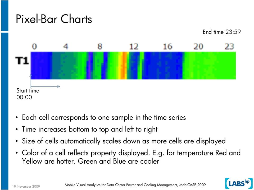 automatically scales down as more cells are displayed Color of a cell reflects