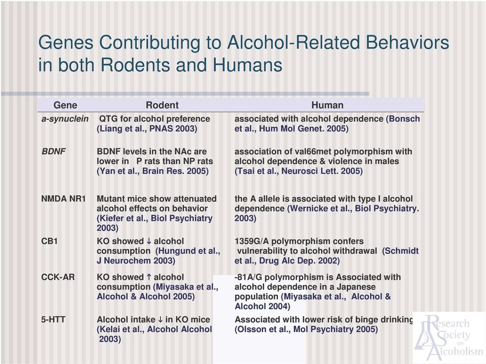 2005) association of val66met polymorphism with alcohol dependence & violence in males (Tsai et al., Neurosci Lett.