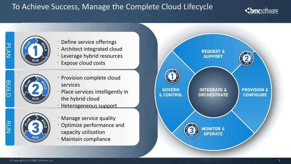 Provision complete cloud services Place services intelligently in the hybrid cloud