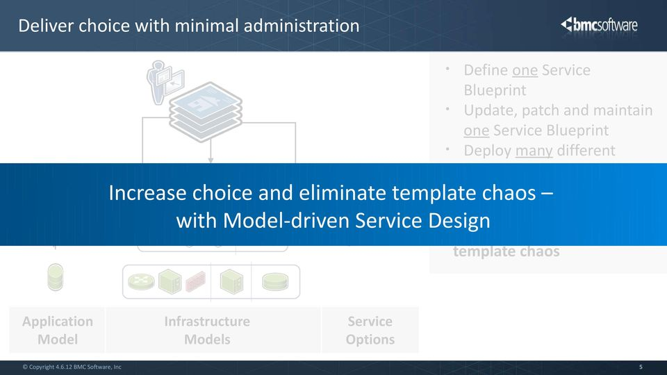 Increase choice and eliminate template chaos with Model-driven Service Design