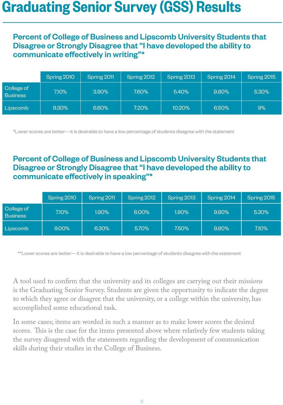 50% 9% *Lower scores are better it is desirable to have a low percentage of students disagree with the statement Percent of College of Business and Lipscomb University Students that Disagree or