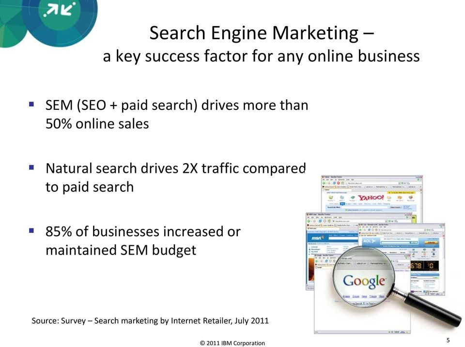 2X traffic compared to paid search 85% of businesses increased or