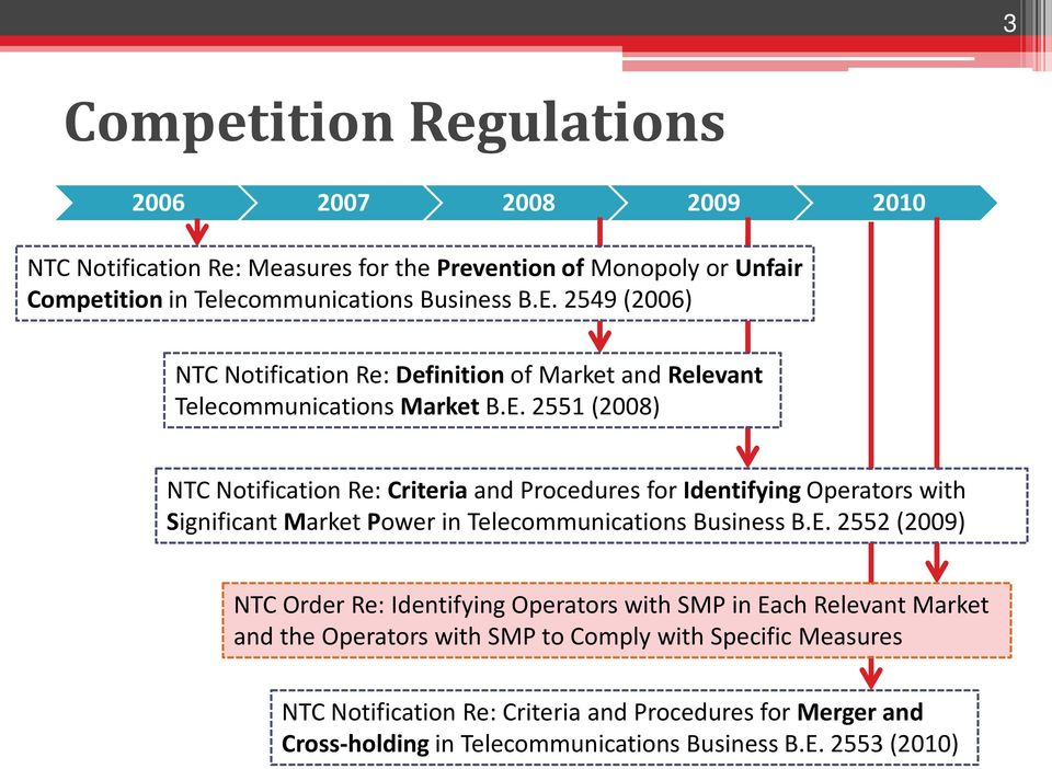 2551 (2008) NTC Notification Re: Criteria and Procedures for Identifying Operators with Significant Market Power in Telecommunications Business B.E.