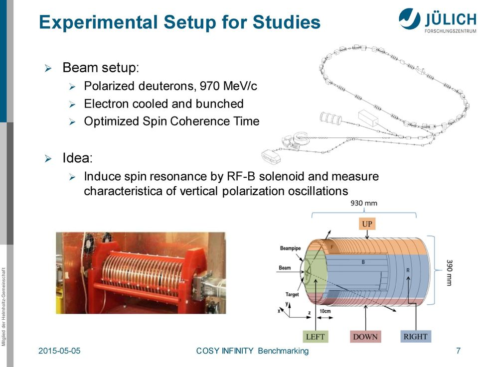 Induce spin resonance by RF-B solenoid and measure characteristica of