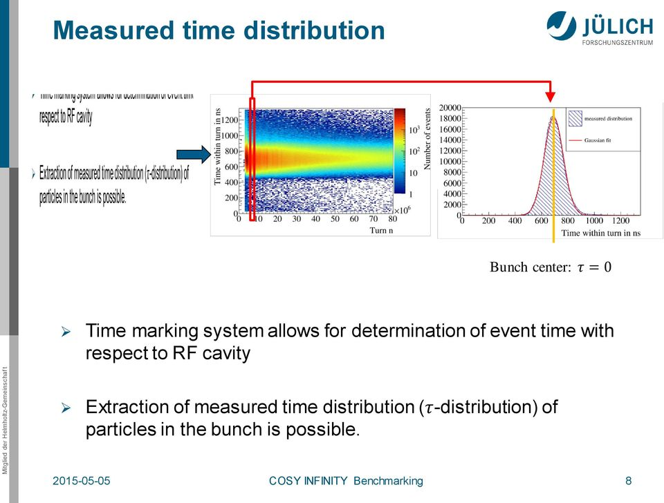 Extraction of measured time distribution (τ-distribution) of