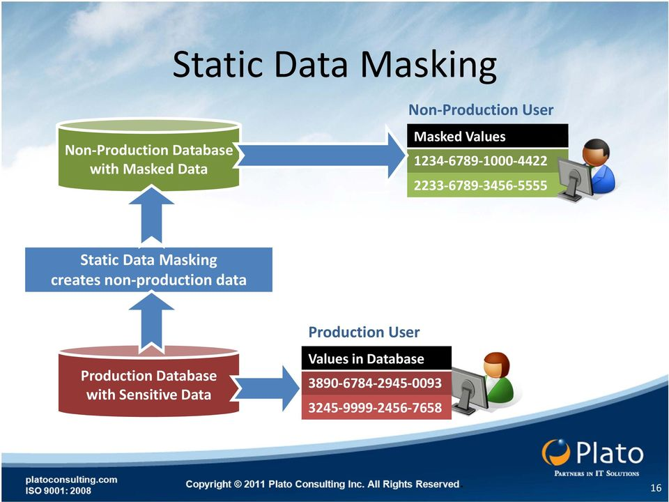 Static Data Masking creates non production data Production Database with