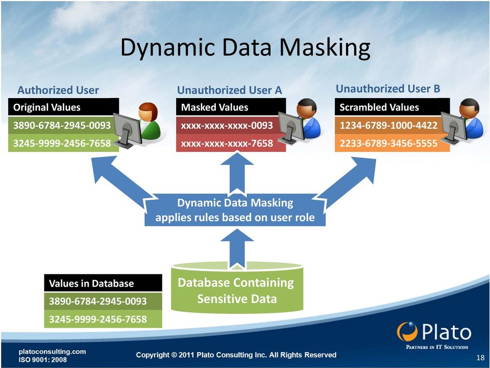 Scrambled Values 1234 6789 1000 4422 2233 6789 3456 5555 Dynamic Data Masking applies rules based